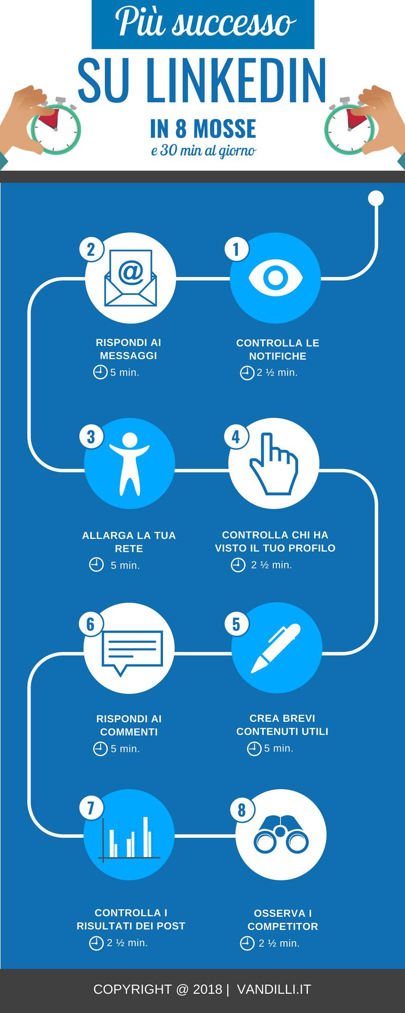 8 trucchi per vincere su linkedin in 30 minuti al giorno for Clienti sinonimo