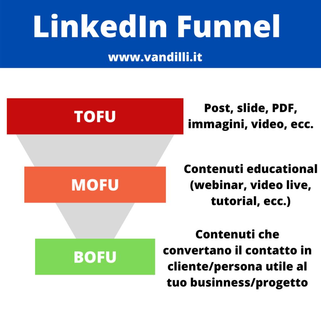 linkedin funnel marketing